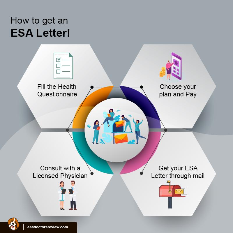 Get ESA Letter